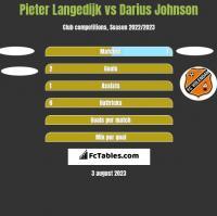 Pieter Langedijk vs Darius Johnson h2h player stats