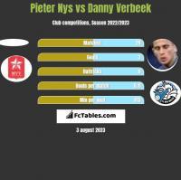 Pieter Nys vs Danny Verbeek h2h player stats