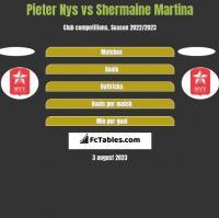 Pieter Nys vs Shermaine Martina h2h player stats