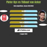 Pieter Nys vs Thibaut van Acker h2h player stats