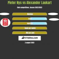 Pieter Nys vs Alexander Laukart h2h player stats