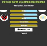 Pietro Di Nardo vs Antonio Marchesano h2h player stats