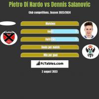 Pietro Di Nardo vs Dennis Salanovic h2h player stats