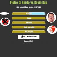Pietro Di Nardo vs Kevin Bua h2h player stats