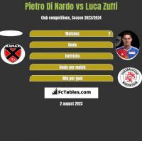 Pietro Di Nardo vs Luca Zuffi h2h player stats