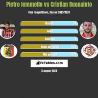 Pietro Iemmello vs Cristian Buonaiuto h2h player stats