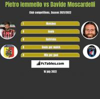 Pietro Iemmello vs Davide Moscardelli h2h player stats