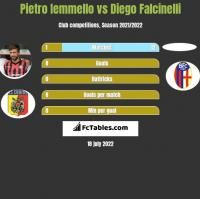Pietro Iemmello vs Diego Falcinelli h2h player stats