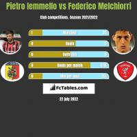 Pietro Iemmello vs Federico Melchiorri h2h player stats