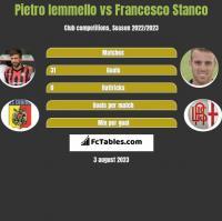 Pietro Iemmello vs Francesco Stanco h2h player stats
