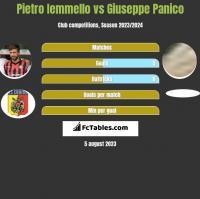 Pietro Iemmello vs Giuseppe Panico h2h player stats
