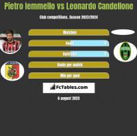 Pietro Iemmello vs Leonardo Candellone h2h player stats