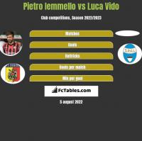 Pietro Iemmello vs Luca Vido h2h player stats