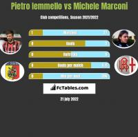 Pietro Iemmello vs Michele Marconi h2h player stats