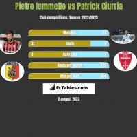 Pietro Iemmello vs Patrick Ciurria h2h player stats
