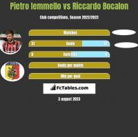 Pietro Iemmello vs Riccardo Bocalon h2h player stats