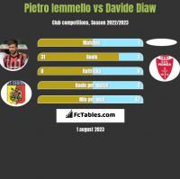 Pietro Iemmello vs Davide Diaw h2h player stats