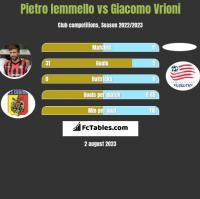 Pietro Iemmello vs Giacomo Vrioni h2h player stats