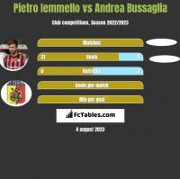 Pietro Iemmello vs Andrea Bussaglia h2h player stats