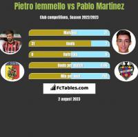 Pietro Iemmello vs Pablo Martinez h2h player stats