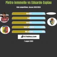 Pietro Iemmello vs Eduardo Espiau h2h player stats