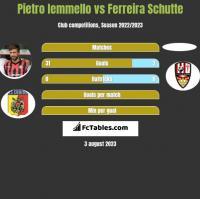 Pietro Iemmello vs Ferreira Schutte h2h player stats