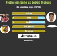 Pietro Iemmello vs Sergio Moreno h2h player stats