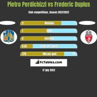 Pietro Perdichizzi vs Frederic Duplus h2h player stats