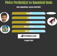 Pietro Perdichizzi vs Naomichi Ueda h2h player stats