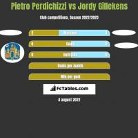 Pietro Perdichizzi vs Jordy Gillekens h2h player stats