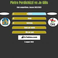 Pietro Perdichizzi vs Jo Gilis h2h player stats