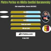 Pietro Perina vs Nikita Contini Baranovsky h2h player stats