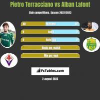 Pietro Terracciano vs Alban Lafont h2h player stats
