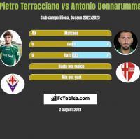 Pietro Terracciano vs Antonio Donnarumma h2h player stats