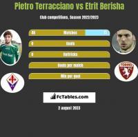 Pietro Terracciano vs Etrit Berisha h2h player stats