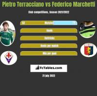 Pietro Terracciano vs Federico Marchetti h2h player stats