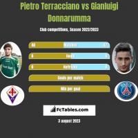 Pietro Terracciano vs Gianluigi Donnarumma h2h player stats