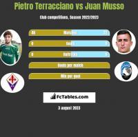 Pietro Terracciano vs Juan Musso h2h player stats