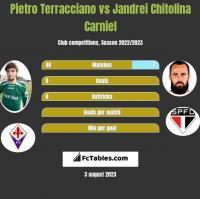 Pietro Terracciano vs Jandrei Chitolina Carniel h2h player stats