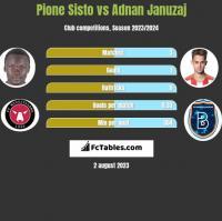Pione Sisto vs Adnan Januzaj h2h player stats