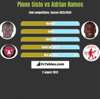 Pione Sisto vs Adrian Ramos h2h player stats