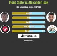 Pione Sisto vs Alexander Isak h2h player stats