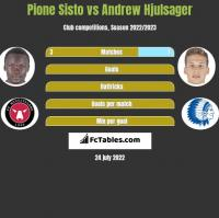 Pione Sisto vs Andrew Hjulsager h2h player stats