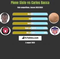 Pione Sisto vs Carlos Bacca h2h player stats