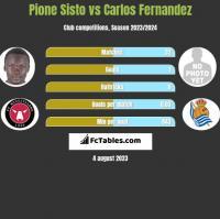 Pione Sisto vs Carlos Fernandez h2h player stats