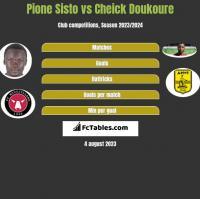 Pione Sisto vs Cheick Doukoure h2h player stats
