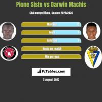 Pione Sisto vs Darwin Machis h2h player stats