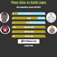 Pione Sisto vs David Lopez h2h player stats