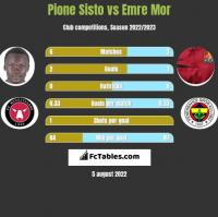 Pione Sisto vs Emre Mor h2h player stats