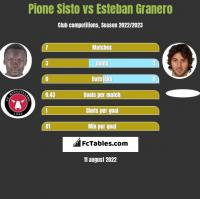 Pione Sisto vs Esteban Granero h2h player stats